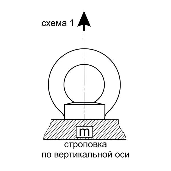 строповка по вертикальной оси