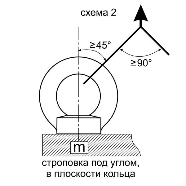 строповка под углом в плоскости кольца