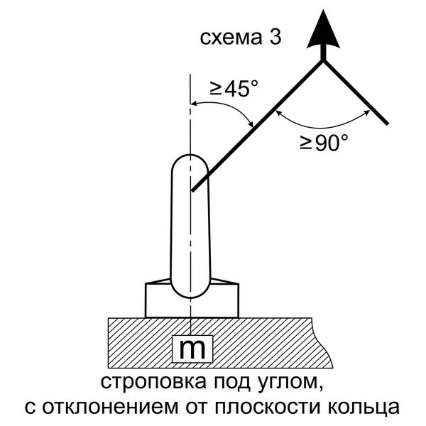 строповка под углом с отклонением от плоскости кольца